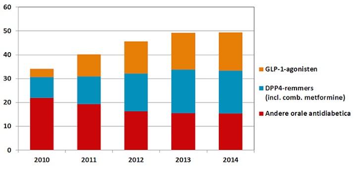 Geneesmiddelkosten orale antidiabetica over de jaren 2010-2014 in miljoen euro