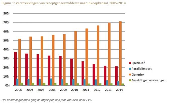 Verstrekkingen van receptgeneesmiddelen naar inkoopkanaal, 2005-2014