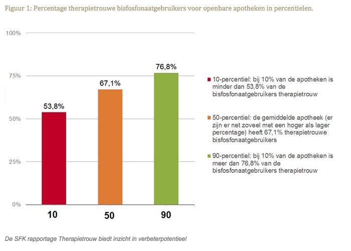 Percentage therapietrouwe bisfosfonaatgebruikers voor openbare apotheken in percentielen