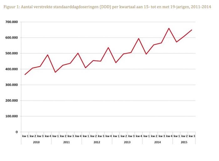 Aantal verstrekte standaarddagdoseringen (DDD) per kwartaal aan 15- tot en met 19-jarigen, 2011-2014