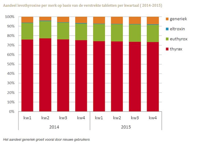 Aandeel levothyroxine per merk op basis van de verstrekte tabletten per kwartaal 2014-2015