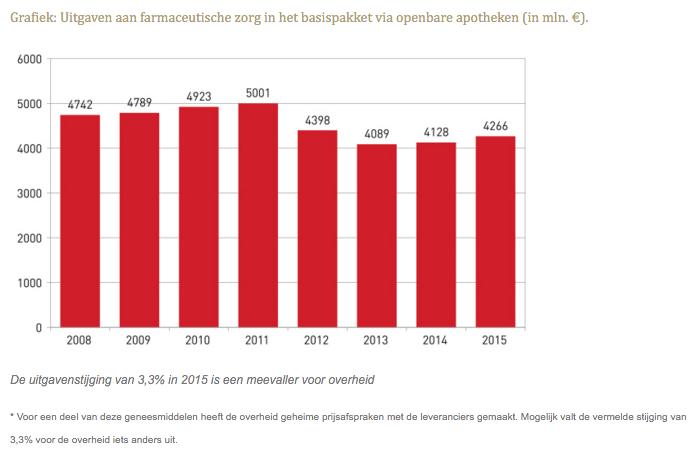 Uitgaven aan farmaceutische zorg in het basispakket via openbare apotheken