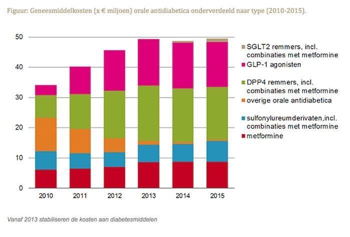 Geneesmiddelkosten x € miljoen orale antidiabetica onderverdeeld naar type 2010-2015