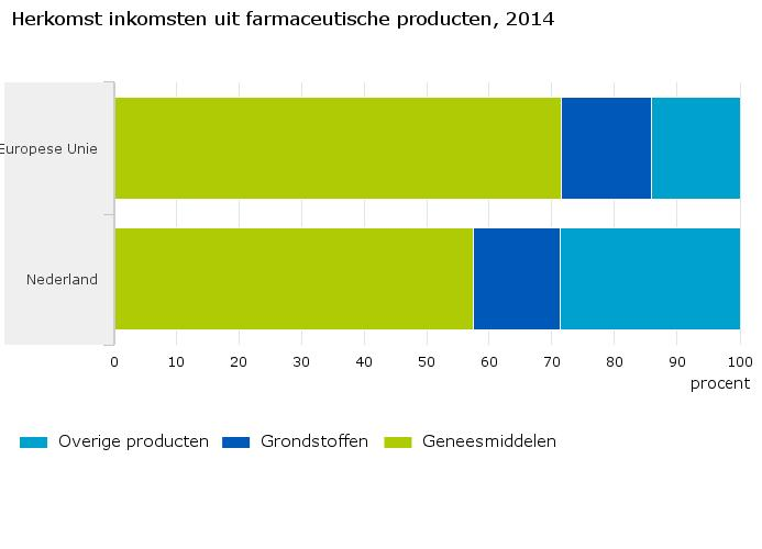 Herkomst-inkomsten-uit-farmaceutische-producten-2014