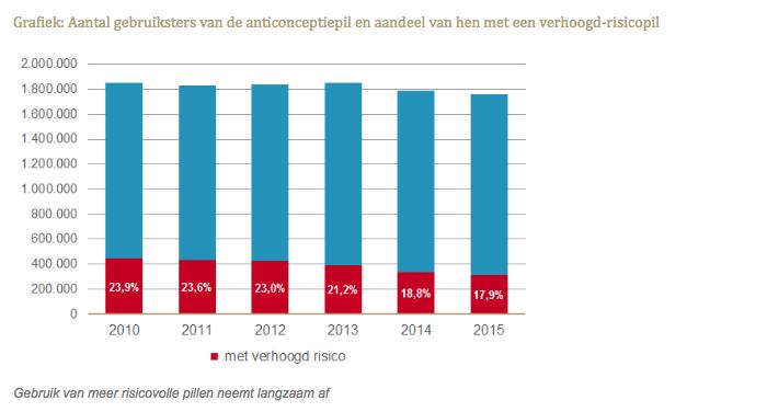 Grafiek: Aantal gebruiksters van de anticonceptiepil en aandeel van hen met een verhoogd-risicopil