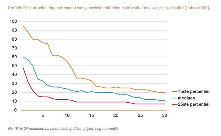 Prijsontwikkeling per maand van generieke middelen na introductie t.o.v. prijs spécialité