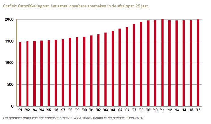 Ontwikkeling van het aantal openbare apotheken in de afgelopen 25 jaar.