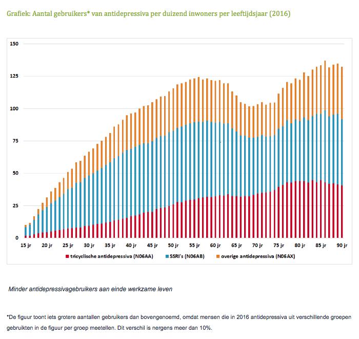 Grafiek: Aantal gebruikers van antidepressiva per duizend inwoners per leeftijdsjaar (2016)
