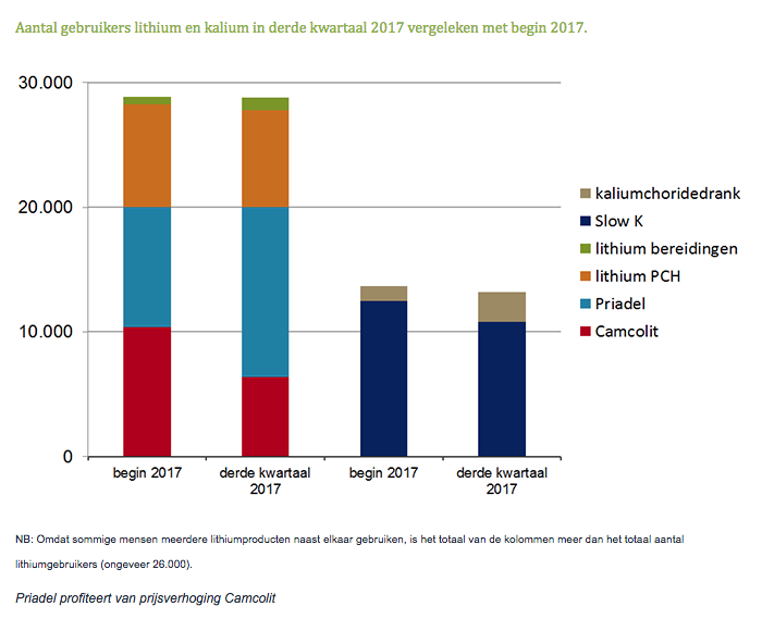 Aantal gebruikers lithium en kalium in derde kwartaal 2017 vergeleken met begin 2017