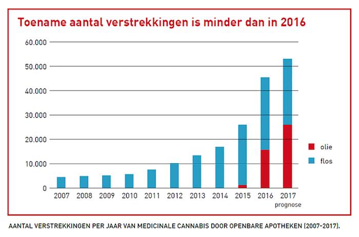 Aantal verstrekkingen per jaar van medicinale cannabis door openbare apotheken 2007-2017