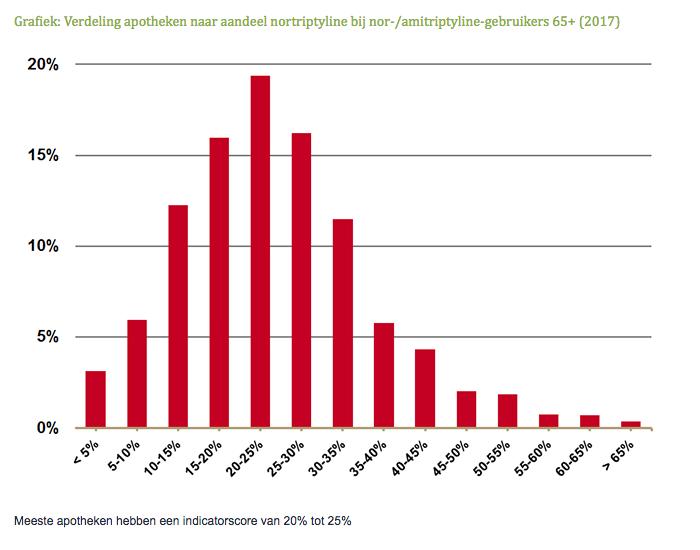 Grafiek: Verdeling apotheken naar aandeel nortriptyline bij nor-/amitriptyline-gebruikers 65+ (2017)