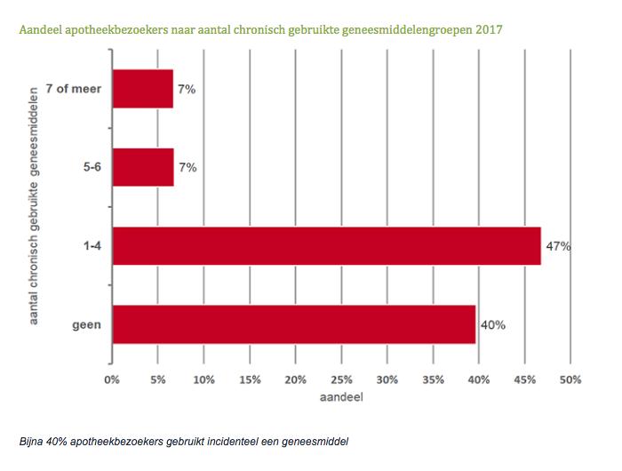 Aandeel apotheekbezoekers naar aantal chronisch gebruikte geneesmiddelengroepen 2017