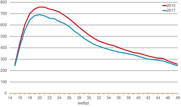 Aantal anticonceptivagebruiksters per duizend vrouwen naar leeftijd 2015 versus 2017