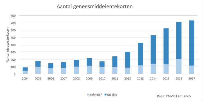 Geneesmiddelentekorten 2004-2017