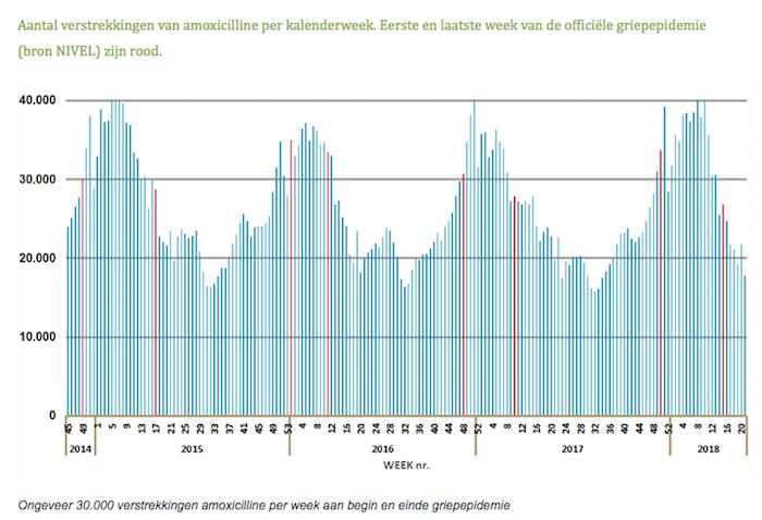 Aantal verstrekkingen van amoxicilline per kalenderweek. Eerste en laatste week van de officiële griepepidemie zijn rood Bron Nivel