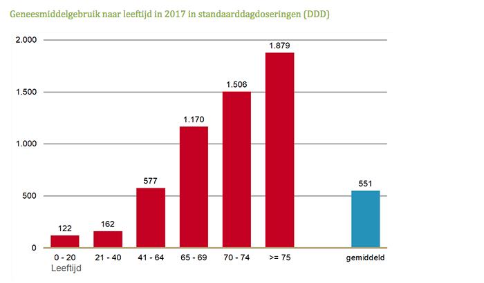 Geneesmiddelgebruik naar leeftijd in 2017 in standaarddagdoseringen DDD