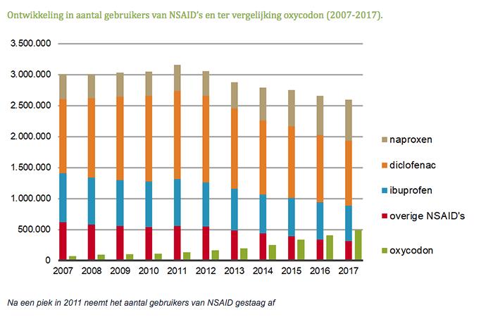 Ontwikkeling in aantal gebruikers van NSAID's en ter vergelijking oxycodon (2007-2017)