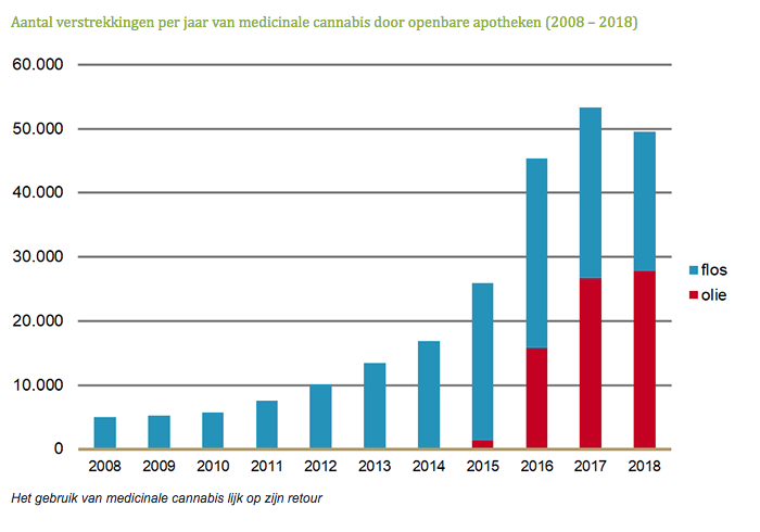 Aantal verstrekkingen per jaar van medicinale cannabis door openbare apotheken 2008 – 2018