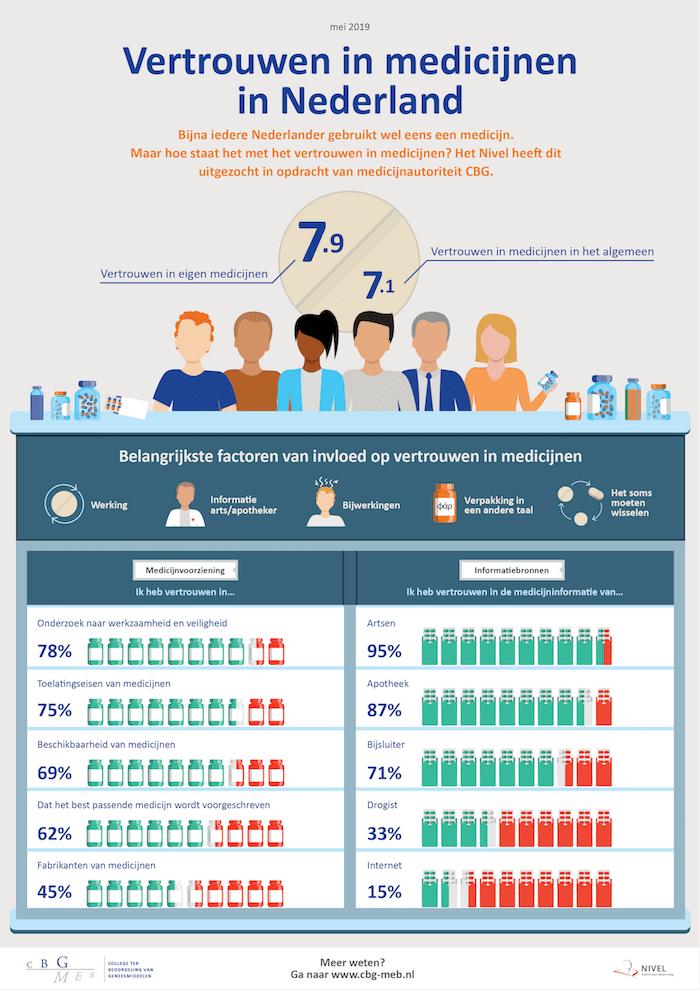 Vertrouwen in medicijnen in Nederland