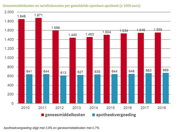 Geneesmiddelkosten en tariefinkomsten per gemiddelde openbare apotheek x 1000 euro