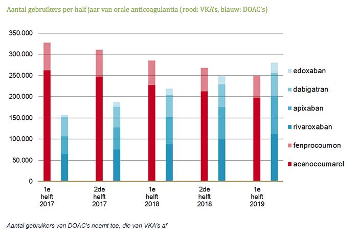 Aantal gebruikers per half jaar van orale anticoagulantia