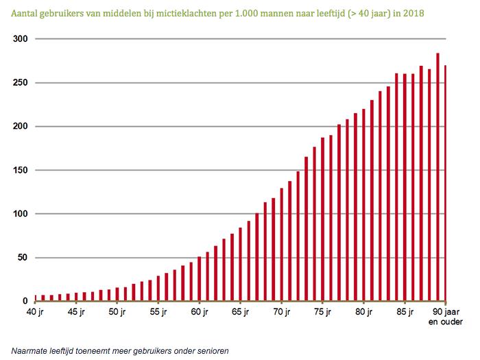 Aantal gebruikers van middelen bij mictieklachten per 1.000 mannen naar leeftijd ouder dan 40 jaar in 2018