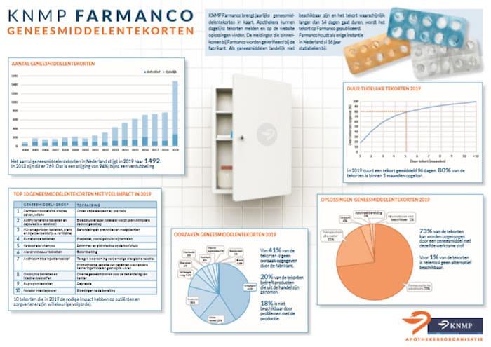 KNMP Farmanco Geneesmiddelentekorten
