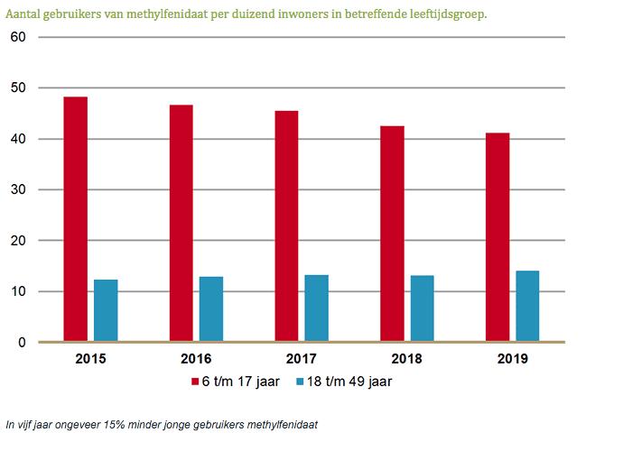 Aantal gebruikers van methylfenidaat per duizend inwoners in betreffende leeftijdsgroep