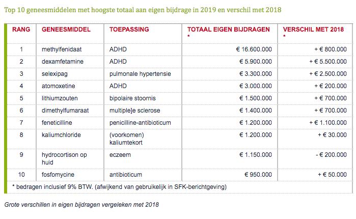 Top 10 geneesmiddelen met hoogste totaal aan eigen bijdrage in 2019 en verschil met 2018
