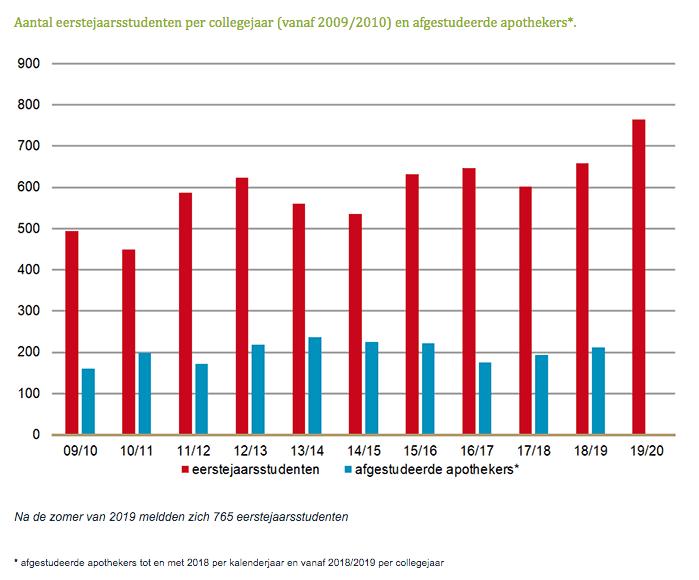 Aantal eerstejaarsstudenten per collegejaar vanaf 2009-2010 en afgestudeerde apothekers