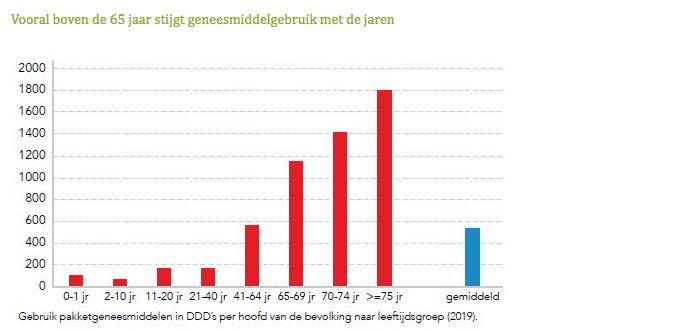 Gebruik-pakketgeneesmiddelen-in-DDD-per-hoofd-van-de-bevolking-naar leeftijdsgroep-2019