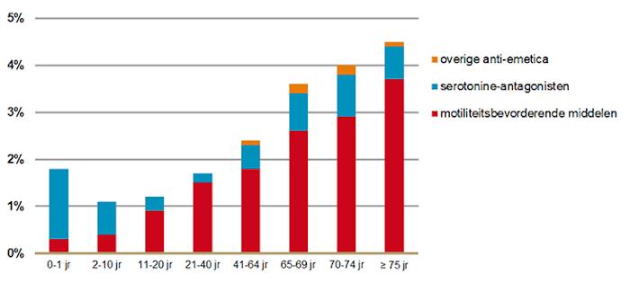 Aandeel anti-emetica gebruikers onder bevolking naar leeftijdscategorie en geneesmiddelgroep 2019