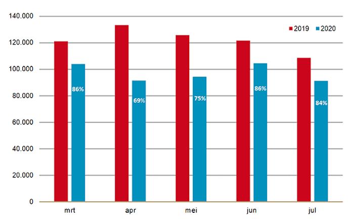 Gemiddeld aantal eerste uitgiften per werkdag van receptplichtige geneesmiddelen door apotheken en percentage 2020 ten opzichte van 2019
