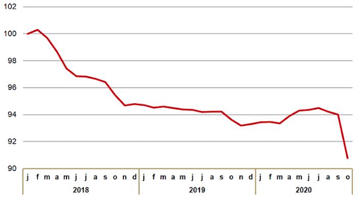 Ontwikkeling prijsindex receptplichtige geneesmiddelen basispakket