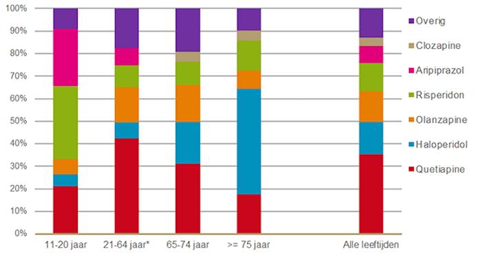 Verdeling antipsychotica naar middel per leeftijdscategorie in 2019