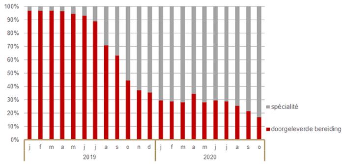 Aandeel percentage in aantal verstrekte DDD van dexamfetamine naar productgroep